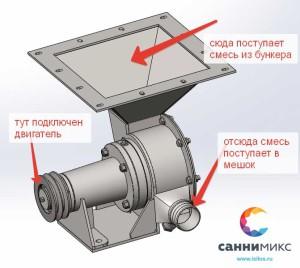 модель ротора фасовки цемента